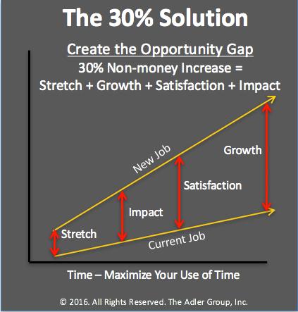 30 percent solution new