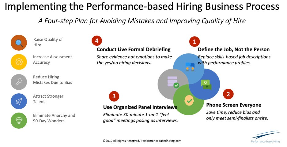 "Title: Implementing the Performance-based Hiring Business Process Subtitle: A 4-step plan for avoiding mistakes and improving quality of hire 1. Define the Job, Not the Person: Replace skills-based job descriptions with performance profiles. 2. Phone Screen Everyone: Save time, reduce bias, and only meet semi-finalists onsite. 3. Use Organized Panel Interviews: Eliminate 30-minute 1-on-1 ""feel good"" meetings posing as interviews. 4. Conduct Live Formal Debriefing: Share evidence not emotions to make the yes/no hiring decisions. These 4 steps will: —raise quality of hire —increase assessment accuracy —reduce hiring mistakes due to bias —attract stronger talent —eliminate anarchy and 90-day wonders"