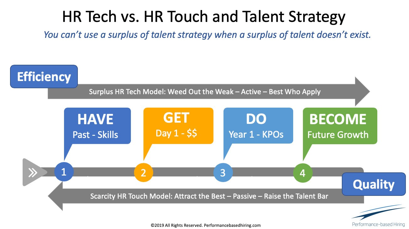 Lou-Adler-your-hiring-process-is-backwards