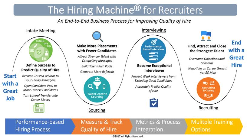 The Hiring Machiine (R) - Infographic