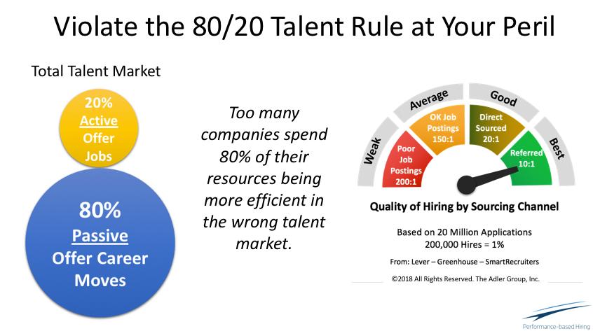 80 20 Talent Rule