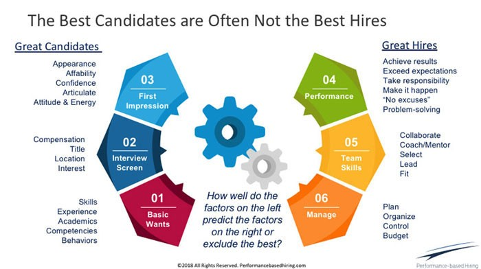 best-candidates-are-not-best-hires-02