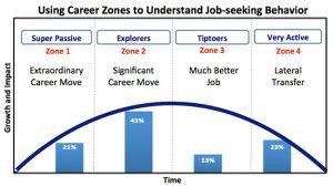 career-zones