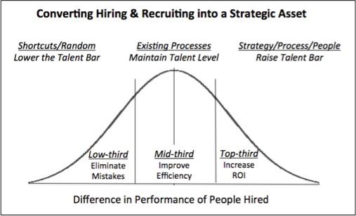 hiring-chart
