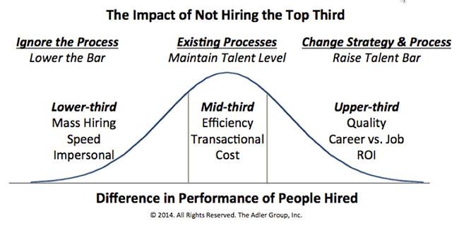 hiring-the-best