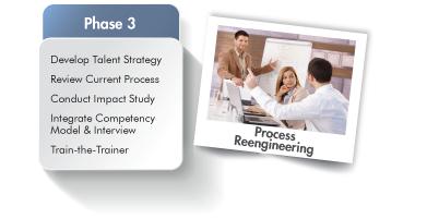 Performance-based Hiring Implementation Phase